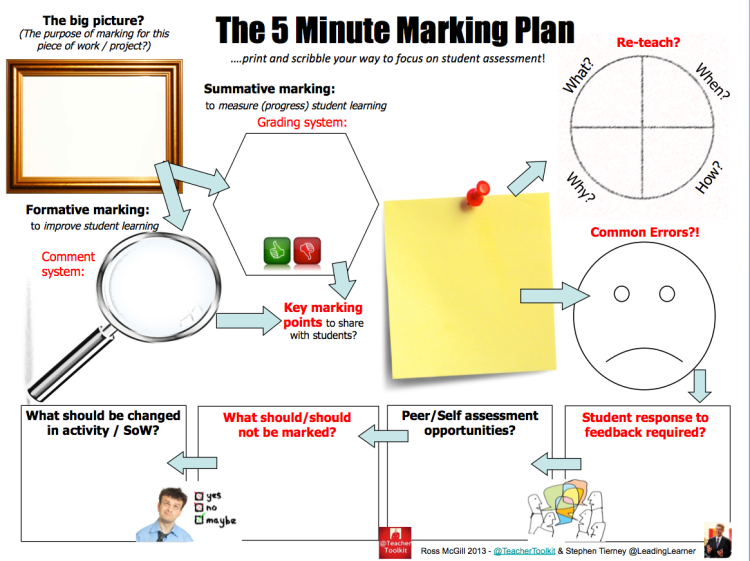 The 5 Minute Marking Plan by @TeacherToolkit and @LeadingLearner ...