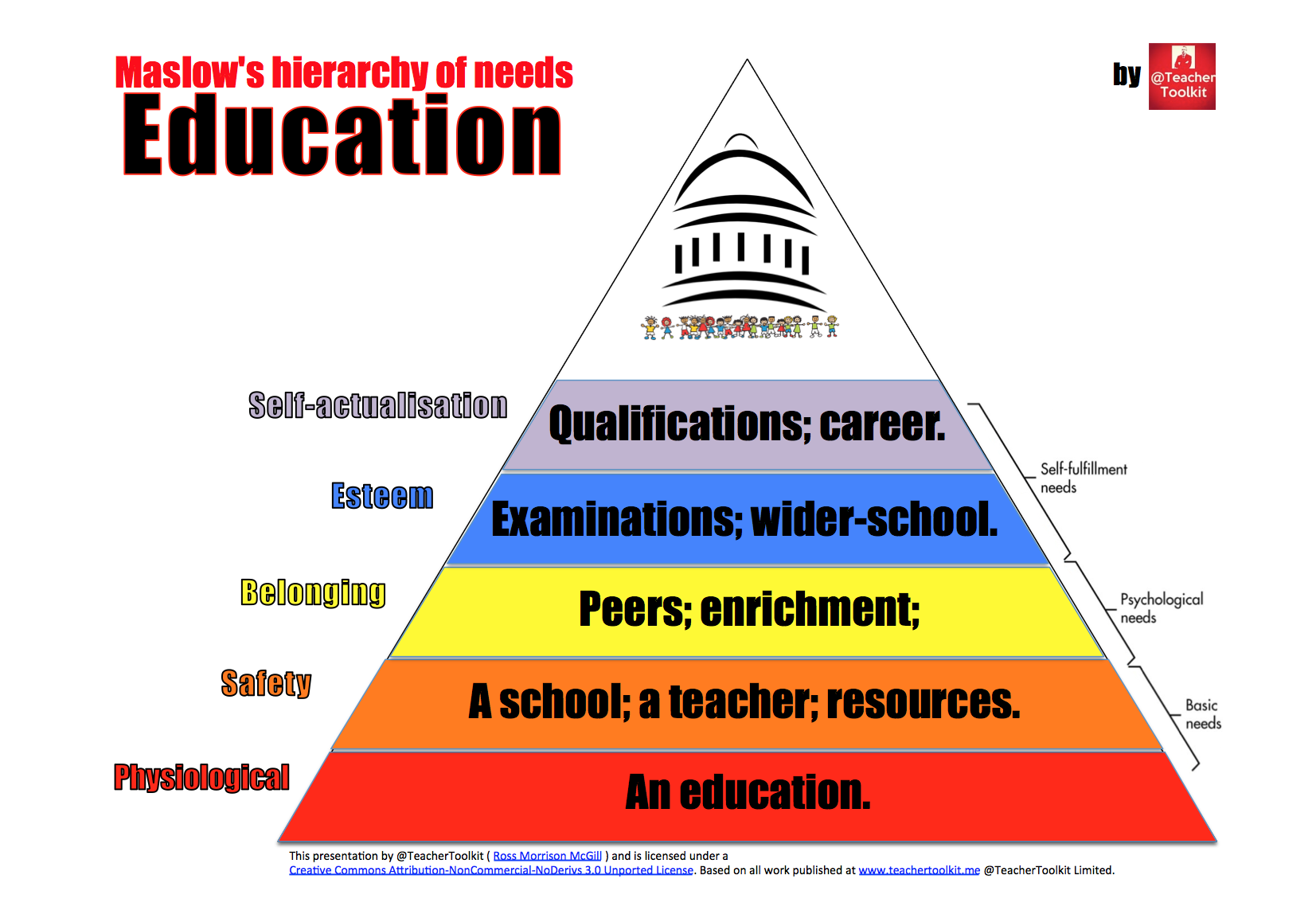 maslows hierarchy Maslow's hierarchy of needs is a theory in psychology that abraham maslow proposed in his 1943 paper a theory of human motivation, which he subsequently extendedhis theory contends that as humans meet 'basic needs', they seek to satisfy successively 'higher needs' that occupy a set hierarchy.