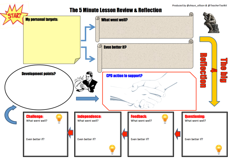 10. The 5 Minute Review Plan