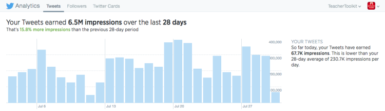@TeacherToolkit Twitter Analytics