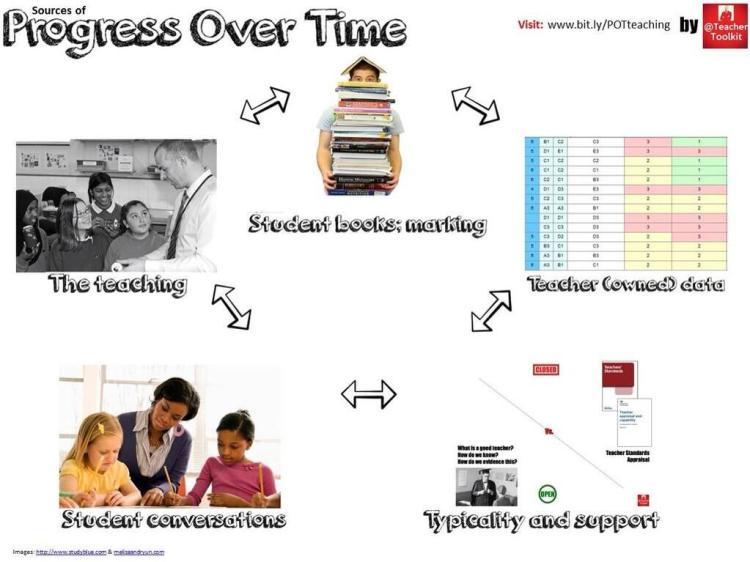 Progress Over TIme @TeacherToolkit