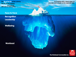 The Workload Conversation Iceberg