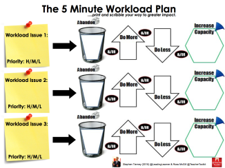 The 5 Minute Workload Plan