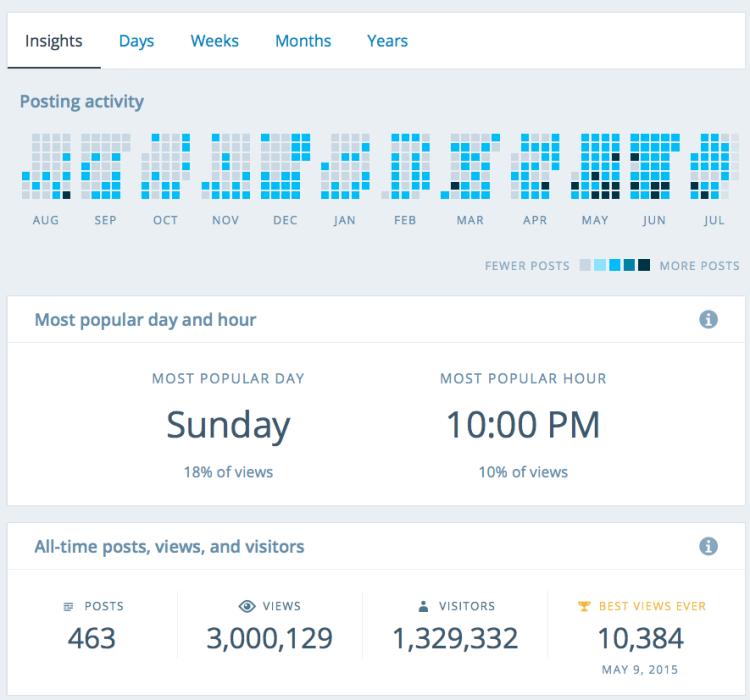 Three Million view blogging wordpress